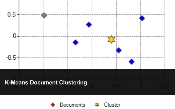 K-Means Document Clustering